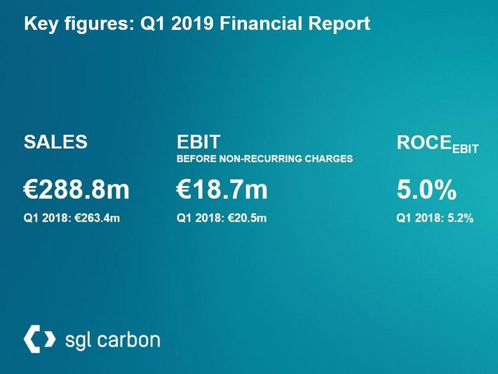 Key Figures Q1 2019 SGL Carbon