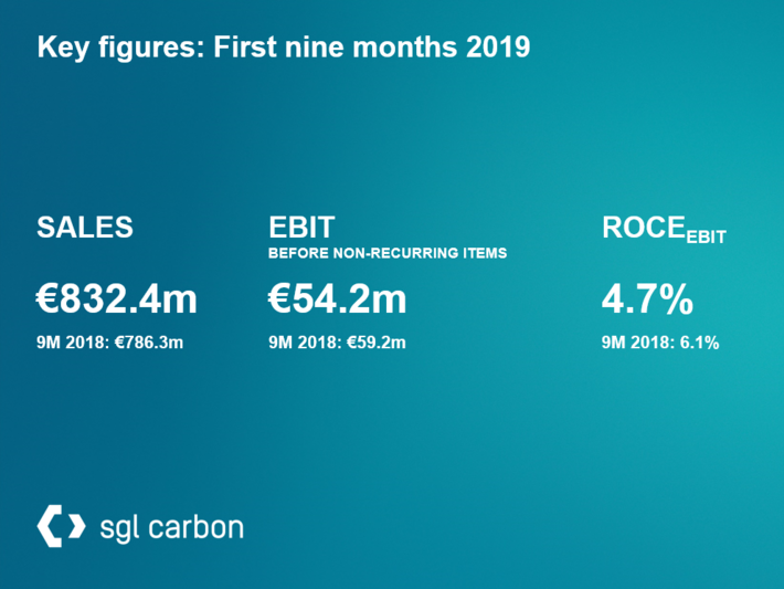 SGL Carbon's key figures from the interim financial report on the first nine months 2019