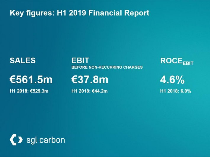 SGL Carbon's key figures from the interim financial report on the first half year 2019