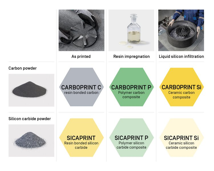 Different post-processing possibilities for 3D printed components made from Carbon and Silicon Carbide.