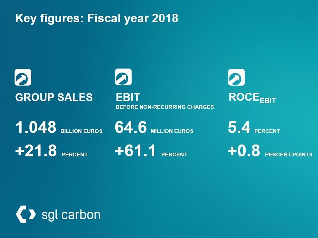 SGL Carbon exceeds sales revenue and earnings targets for fiscal